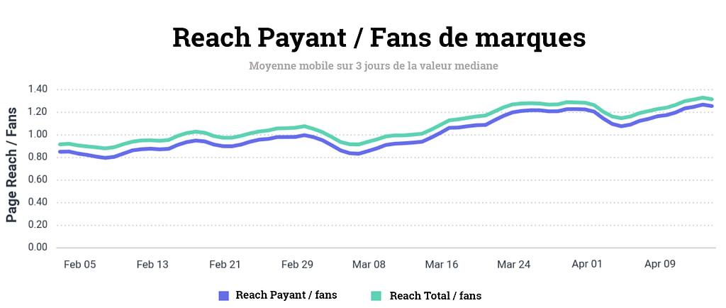Reach payant Covid 19